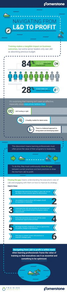 Navigating from L&D to Profit