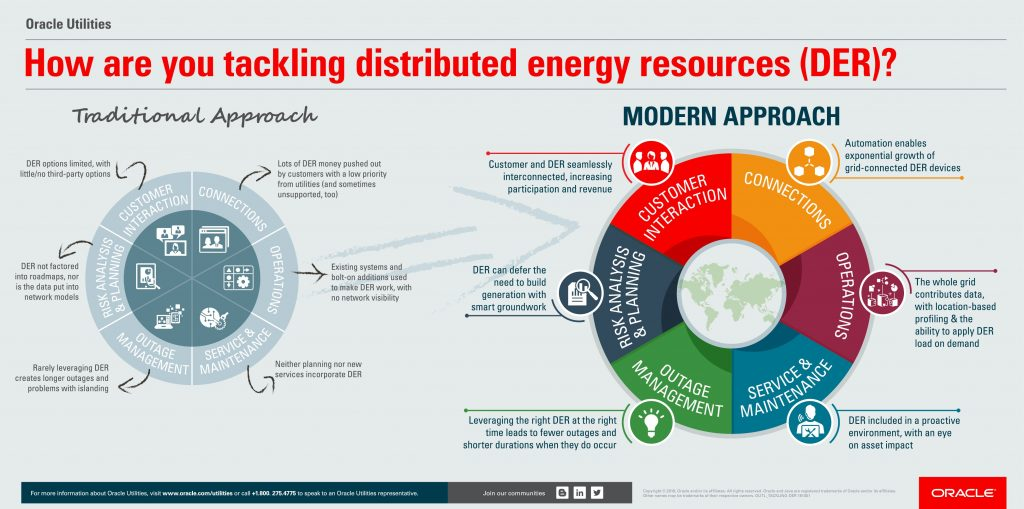 How Are You Tackling Distributed Energy Resources?