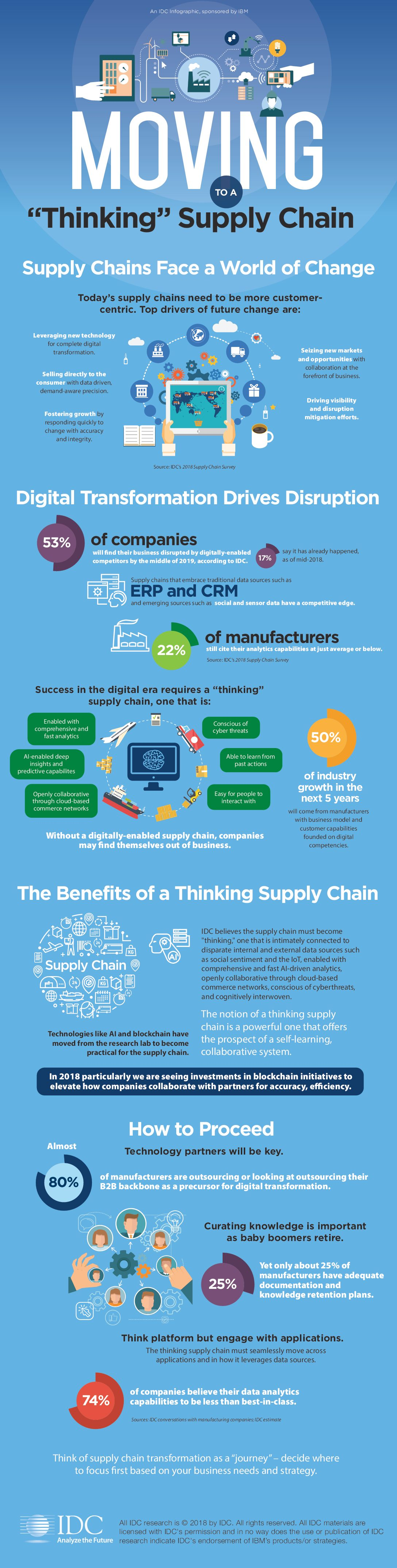 The Path to a Thinking Supply Chain